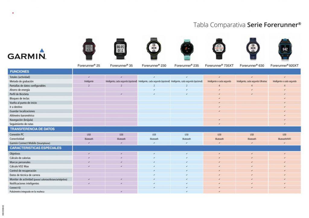 tabla comparativa productos